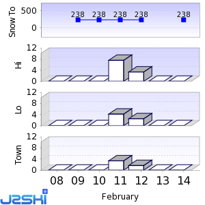 Iso-Syöte Snow Forecast built at 07:00, next update expected at 10:00