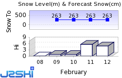 Kuusamo Snow Forecast