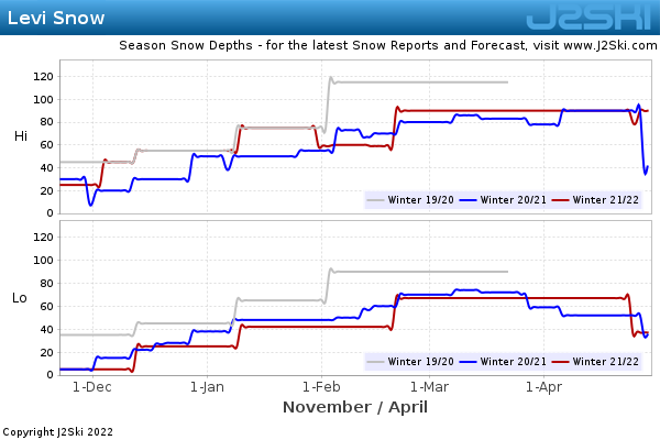 Snow Depth History for Levi