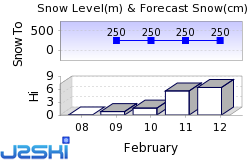 Luosto Snow Forecast