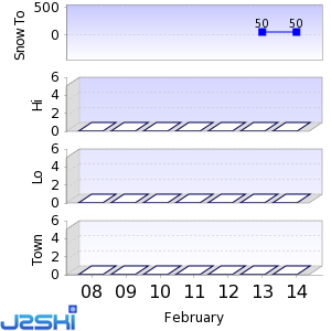 Seven day Snow Forecast data for Messilä Holiday Centre