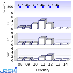 Seven day Snow Forecast data for Pallas