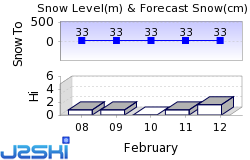 Påminne Snow Forecast