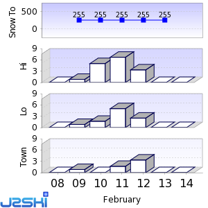 Seven day Snow Forecast data for Ylläs