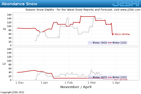 Snow Depth History for Abondance