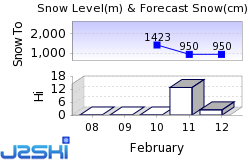 Annecy Mountains Snow Forecast