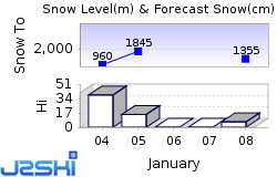 Aravis Snow Forecast