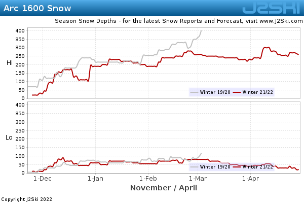 Snow Depth History for Arc 1600