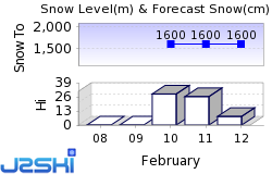 Arc 1600 Snow Forecast