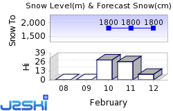Arc 1800 Snow Forecast