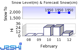 Arc 1950 Snow Forecast