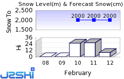 Arc 2000 Snow Forecast