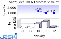 Arêches-Beaufort Snow Forecast