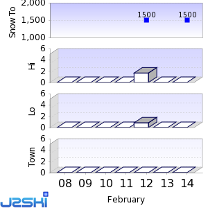 Seven day Snow Forecast data for Ascou Pailhères