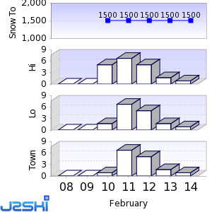 Seven day Snow Forecast data for Aussois