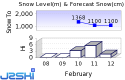 Avoriaz Snow Forecast