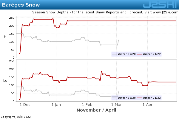 Snow Depth History for Barèges