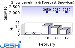 Belle Plagne Snow Forecast