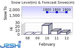 Bonneval-sur-Arc Snow Forecast