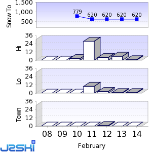 Seven day Snow Forecast data for Bussang