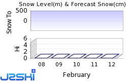 Cauterets Snow Forecast