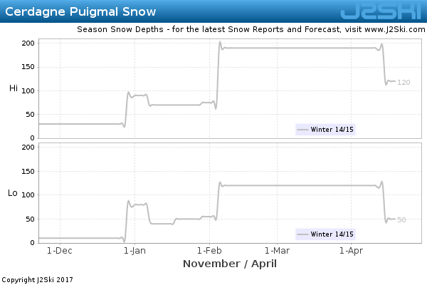 Snow Depth History for Cerdagne Puigmal