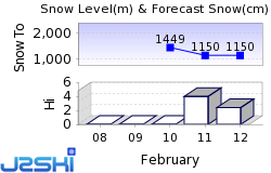 Chambon des Neiges Snow Forecast