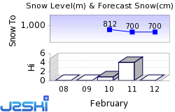 Champ du Feu Snow Forecast