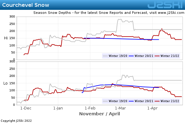 Snow Depth History for Courchevel