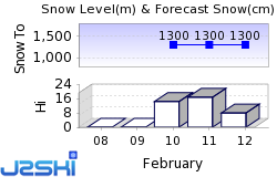 Courchevel Snow Forecast