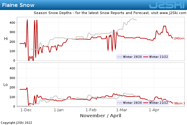 Snow Depth History for Flaine