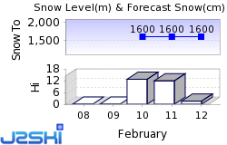 Flaine Snow Forecast