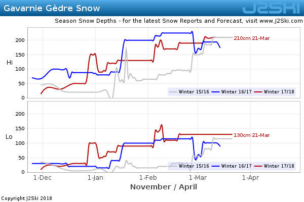 Snow Depth History for Gavarnie Gèdre