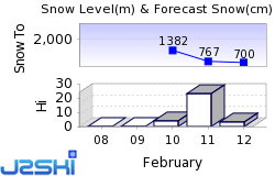 Grand Massif Snow Forecast