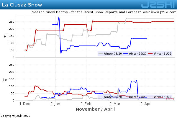 Snow Depth History for La Clusaz