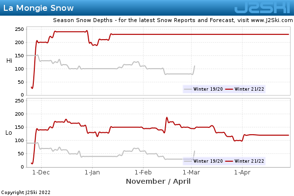 Snow Depth History for La Mongie
