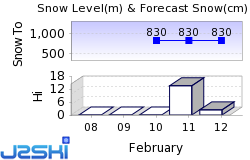 Lac Blanc Snow Forecast