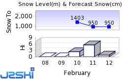 Le Grand Bornand Snow Forecast