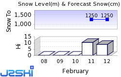 Le Grand Domaine Snow Forecast