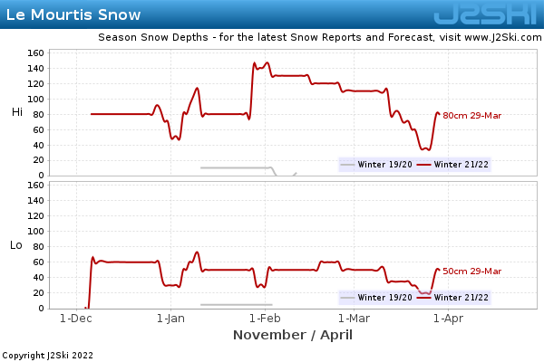 Snow Depth History for Le Mourtis