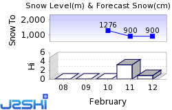 Lelex Snow Forecast