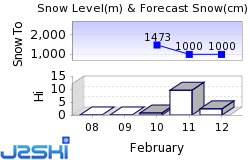 Les Aillons Snow Forecast