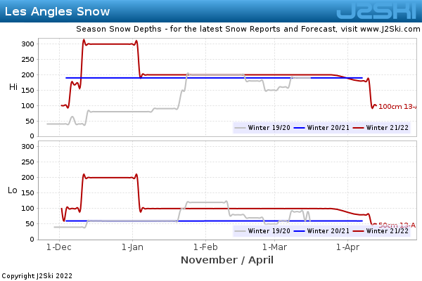 Snow Depth History for Les Angles
