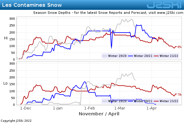 Snow Depth History for Les Contamines