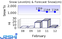 Les Contamines Snow Forecast