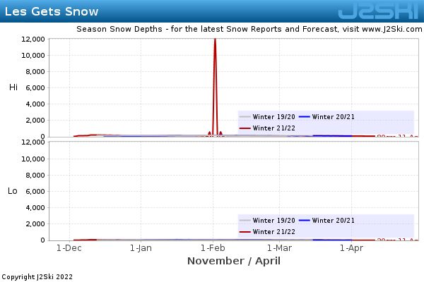 Snow Depth History for Les Gets