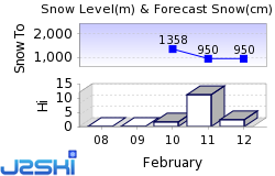 Les Houches Snow Forecast