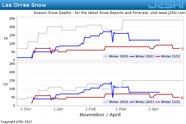 Snow Depth History for Les Orres