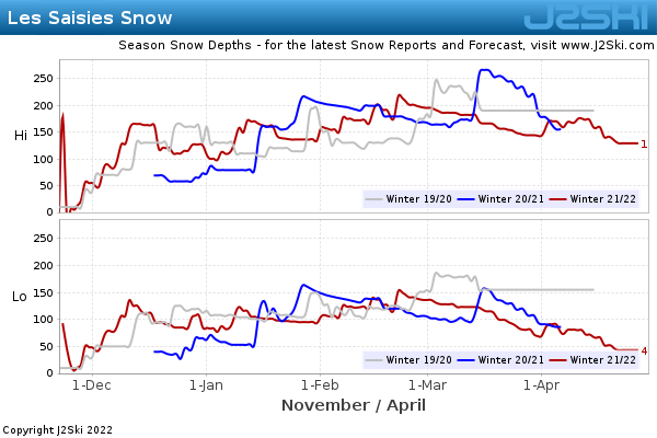 Snow Depth History for Les Saisies