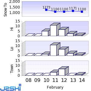 Seven day Snow Forecast data for Les Sybelles